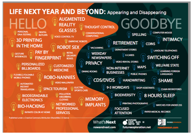 2013  Hello. Goodbye.   What s Next  Top Trends